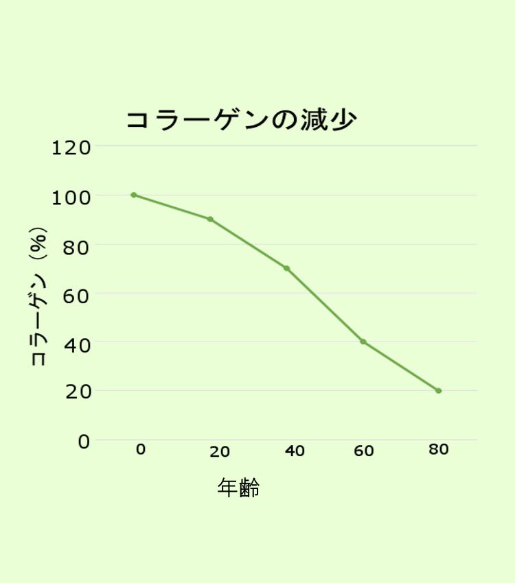 年齢とともにコラーゲンが減少