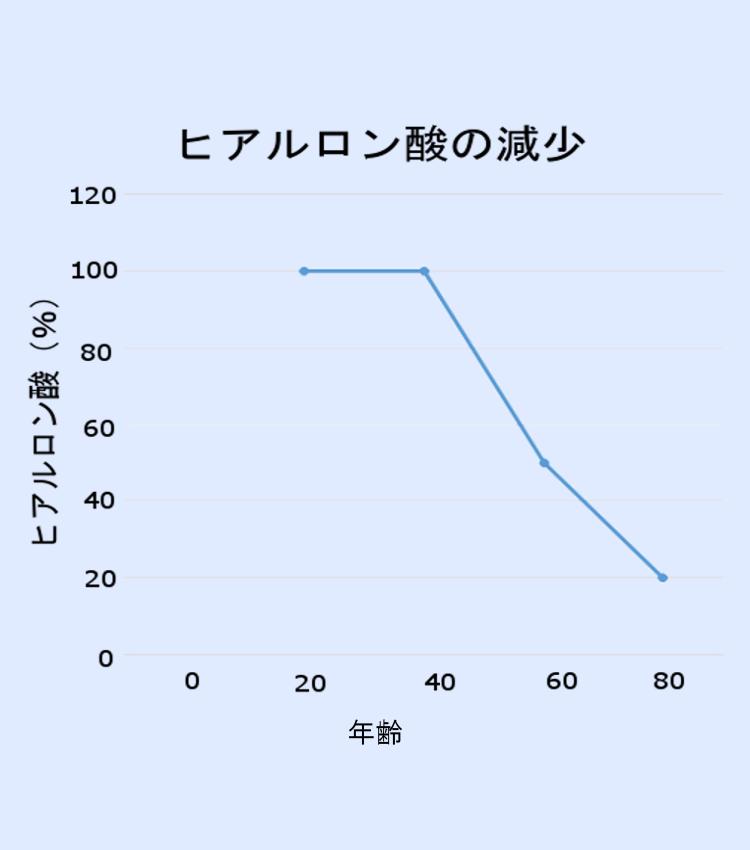 年齢とともにヒアルロン酸が減少