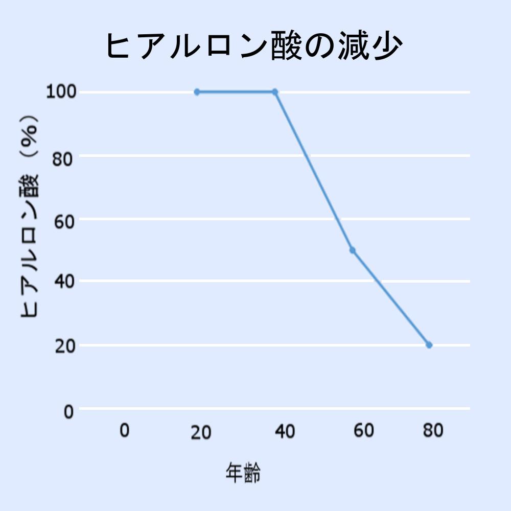 ヒアルロン酸が歳を重ねることに減少